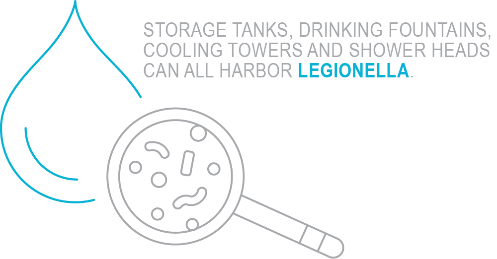 Storage tanks, drinking foundations, cooling towers and shower heads can all harbor Legionella